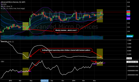 AMD: AMD - Weekly hammer and Bollinger Band squeezing