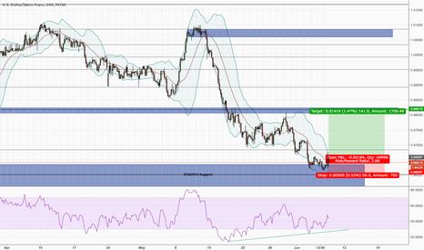 USDCHF: USD Potential Reversal