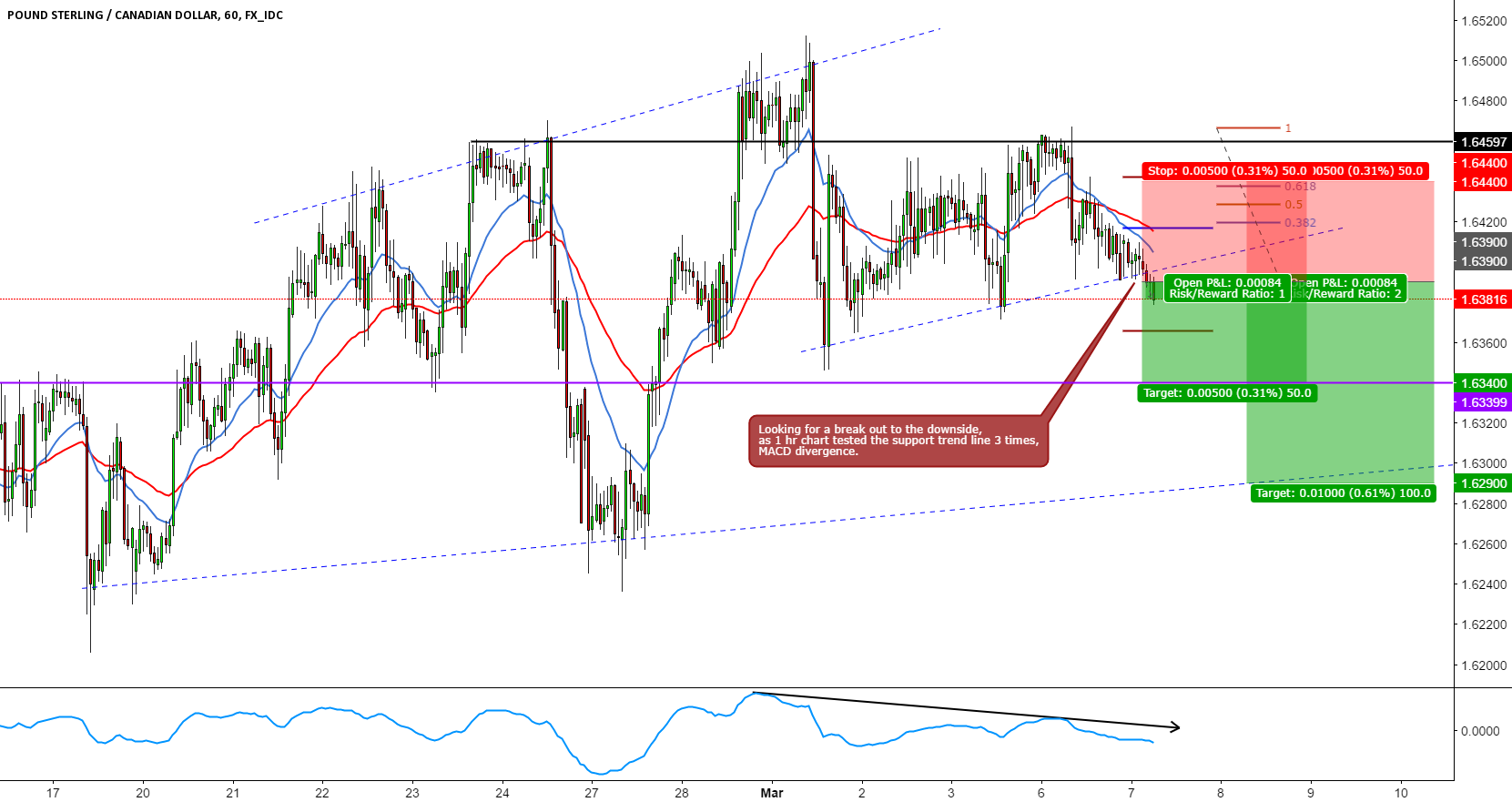 GBPCAD SHORT INTRADAY BREAKOUT TRADE SETUP
