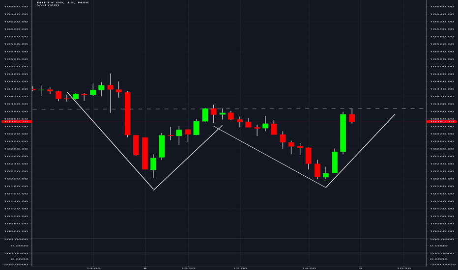 NIFTY: Buy Nifty Above 10420 Target 10550 / 10750