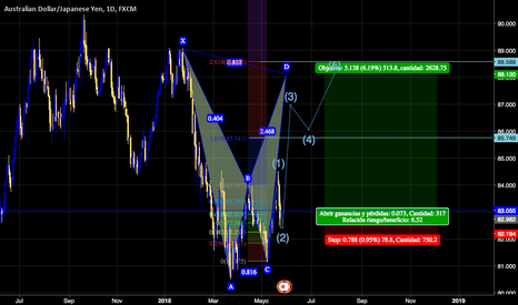 AUDJPY: BAT, 2ND ELLIOT WAVE 500pips profit