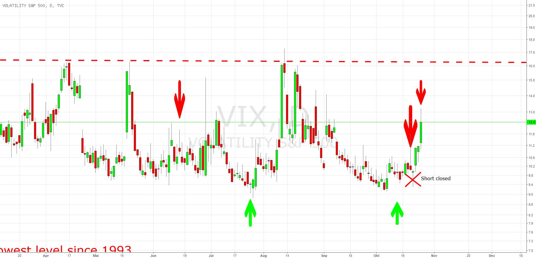 VIX: Short Signal möglich