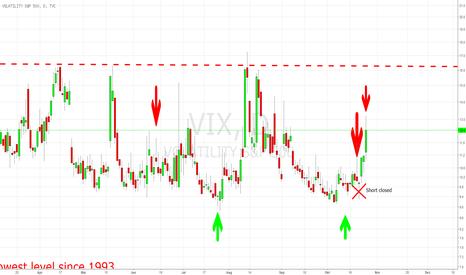 VIX: VIX: Short Signal möglich