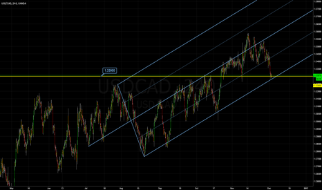 USDCAD: Dollar CAD: Median Line Studies