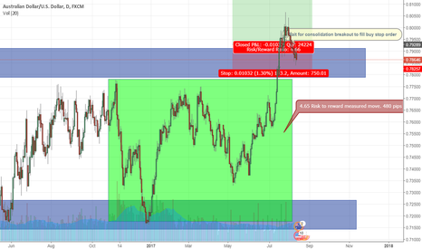 AUDUSD: AUDUSD Long Breakout Retracement