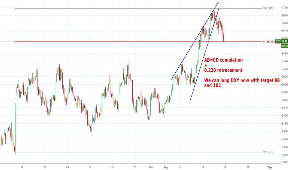 DXY: 0.236 retracement + AB=CD completion.