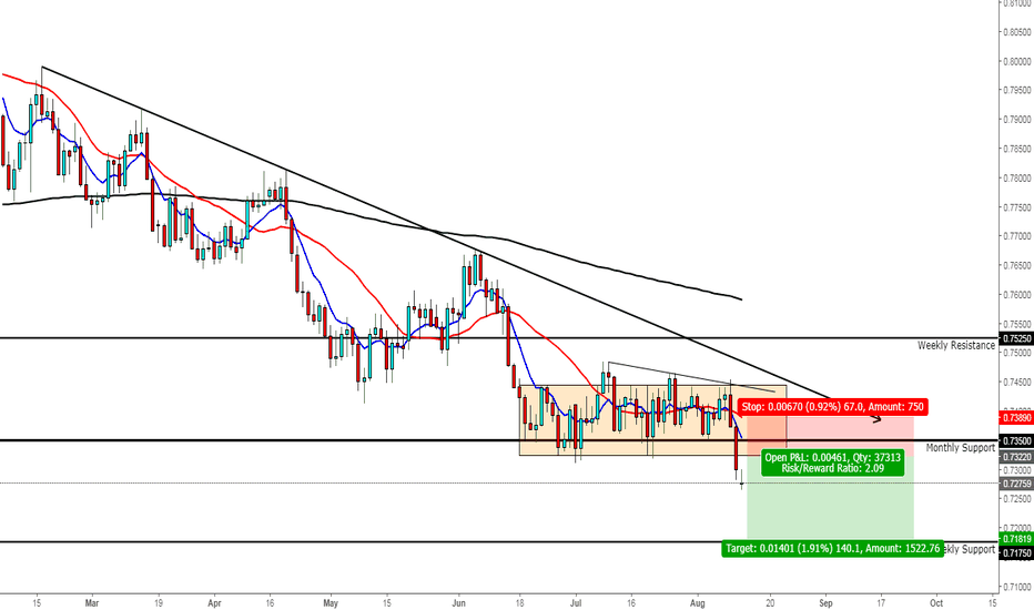 AUDUSD: AUDUSD expect a pullback before continuing downside