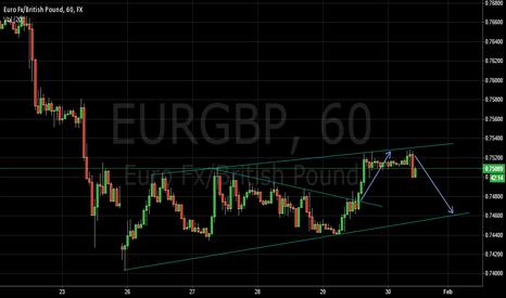 EURGBP: $EURGBP short opportunity.