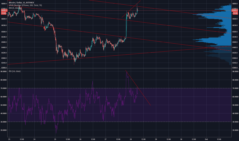 BTCUSD: Maybe , divergerence ^^