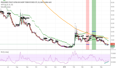 UVXY: UVXY price, RSI divergence ON Daily chart, oversold zone