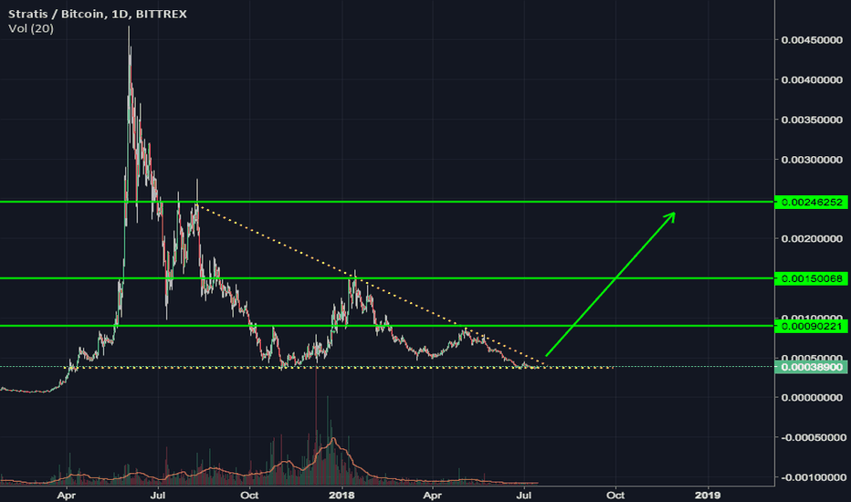 STRATBTC: STRAT new cycle ahead ?