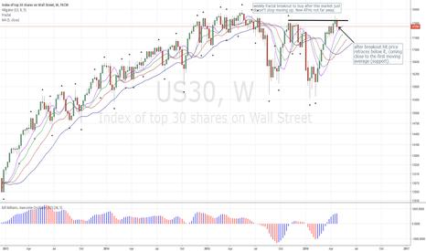 US30: Dow Jones: Retraces after hitting Breakout Buy