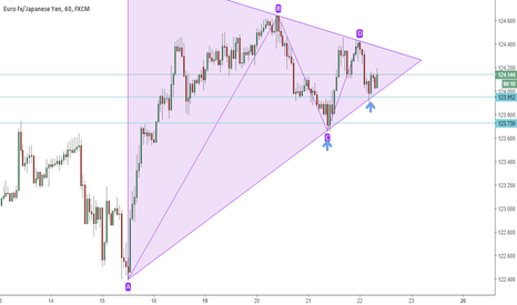 EURJPY: Bounce sui supporti