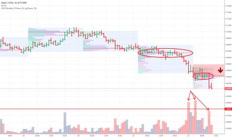 XRPUSD: Trading plan: XRPUSD (Ripple)