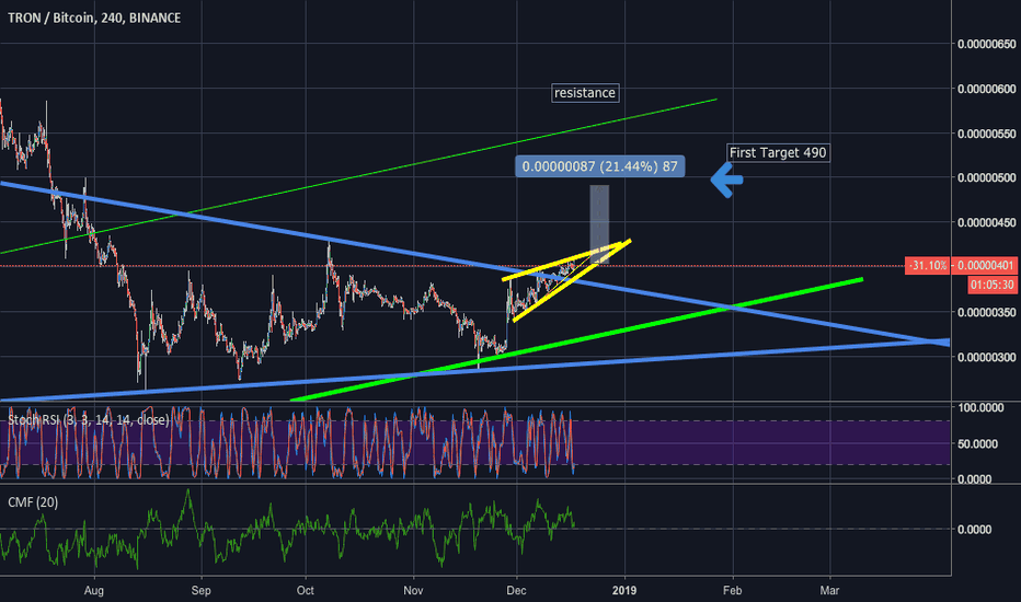 TRXBTC: TRON the first target