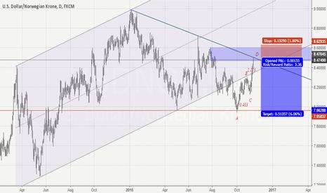 USDNOK: USDnok short opportunity r:r 1:3.3