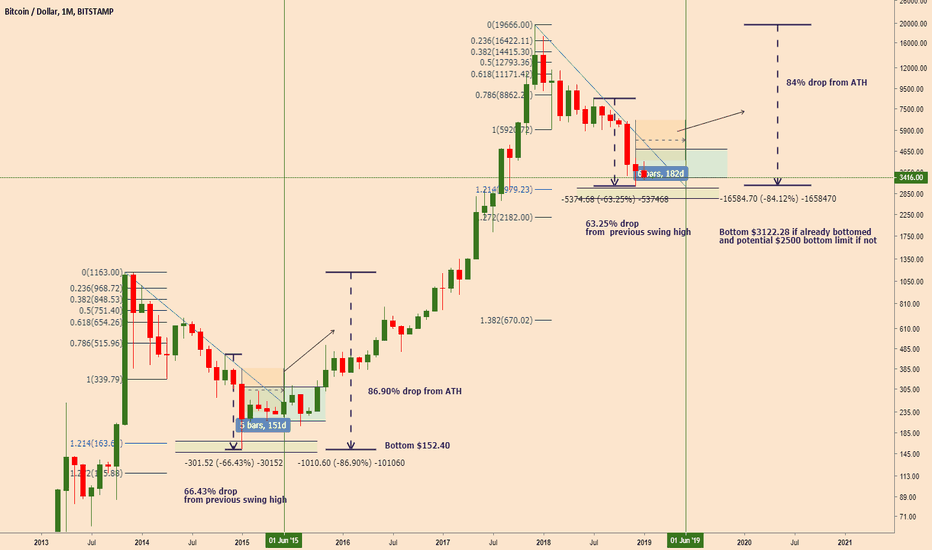 """BTCUSD: The """"already bottomed or close to our bottom"""" argument"""