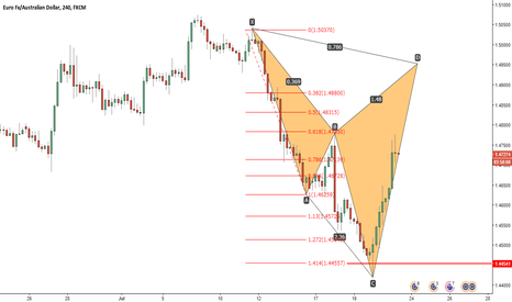EURAUD: BEAUTIFUL Cypher EURAUD 4H setting up!