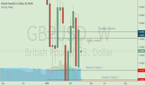 GBPUSD: GBP/USD Weekly 4-8 April