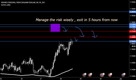 GBPNZD: Read GN short