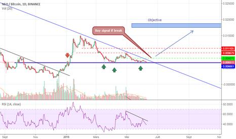 NEOBTC: Triangle Descendant : vers un départ à la hausse ?