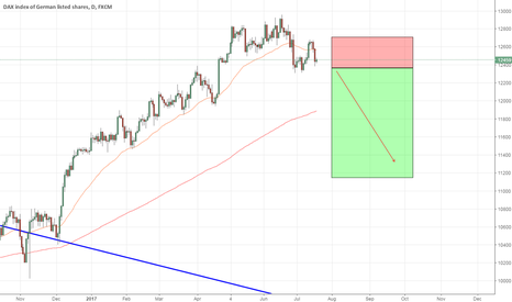GER30: GER30 -Daily - Short