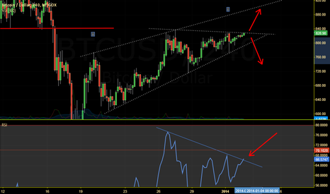 BTCUSD: BTCUSD: This is what you must see