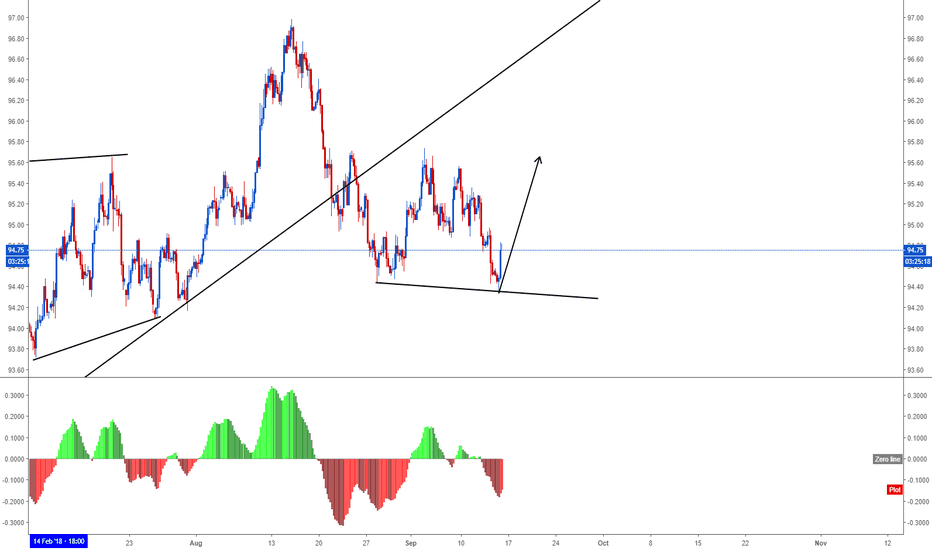 DXY: DXY C wave