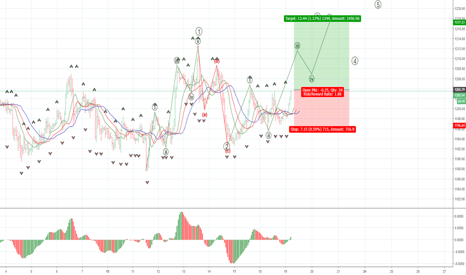 XAUUSD: XAUUSD: 3d wave up on the hourly chart
