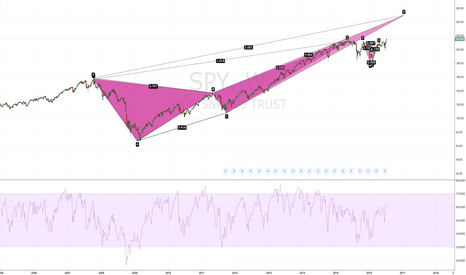 SPY: Failed Harmonic Pattern Confirmed!
