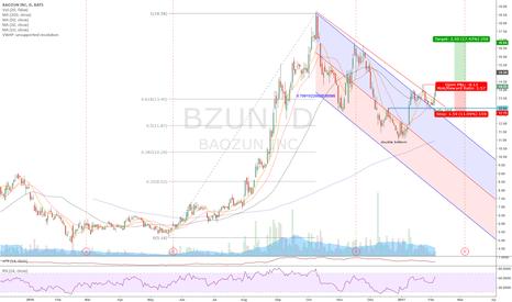 BZUN: BZUN - nice chart but very questionable.