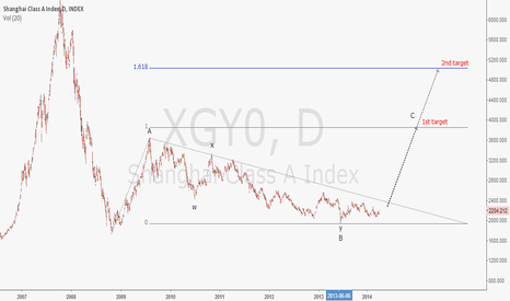 XGY0: strong buy