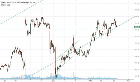TTWO: Добавление в покупку акции TTWO