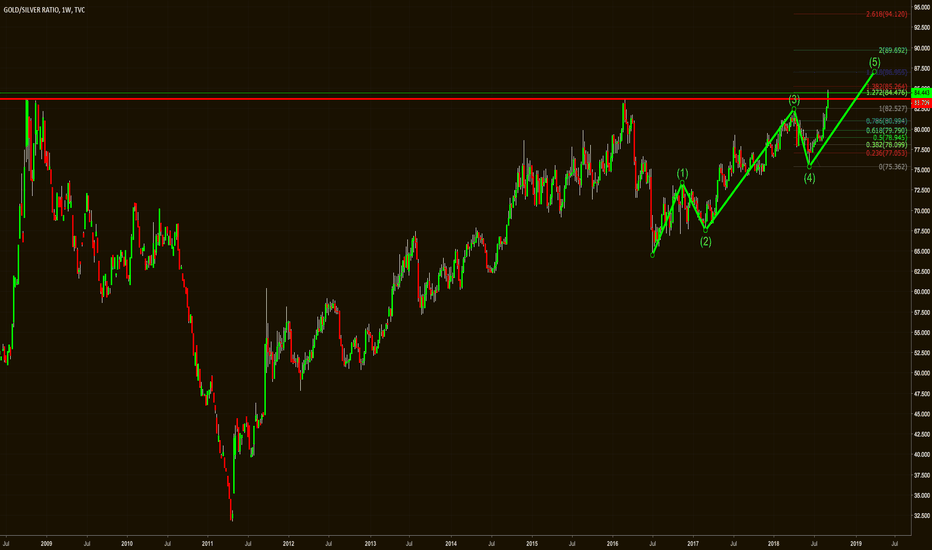 GOLDSILVER: Historical Breakout in the Gold/Silver Ratio above 84?!