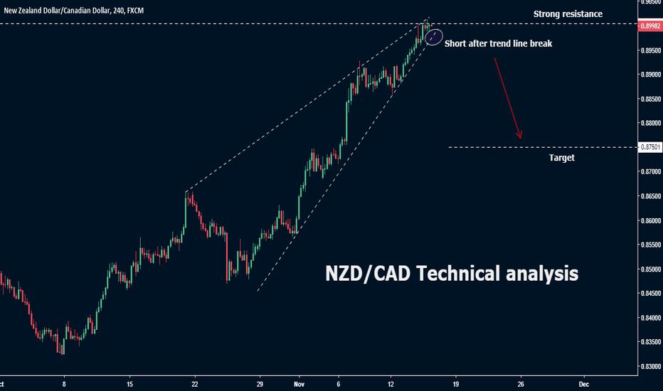 NZDCAD: NZD/CAD Technical analysis