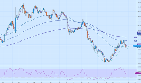 XAUUSD: Cup and handle - Gold