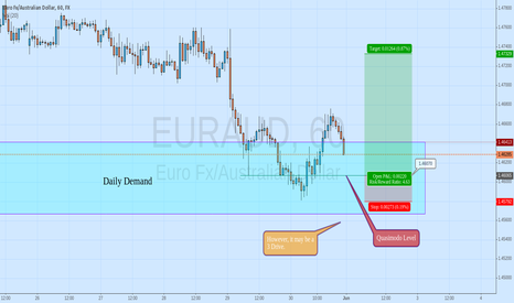 EURAUD: EURAUD Quasimodo Level