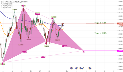 EURNZD: Buy EURNZD Short Term Based on H1 Harmonic Bullish Gartley