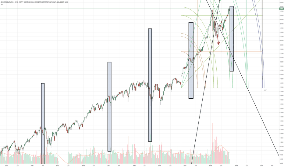 Ym1 Charts And Quotes Tradingview