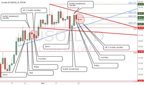 USOIL: Market sometimes it repeats it self  sometimes not