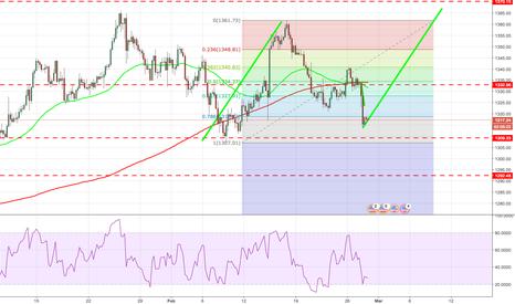 XAUUSD: buy gold at 1318 deep take profit tp1 1350 tp2 1365 tp3  1370