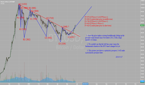 BTCUSD: An optimistic prospect (BTC-2014-5-27)