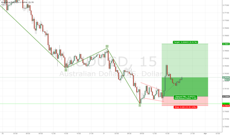 AUDUSD: Aussie Uptown Girl on DXY Retrace