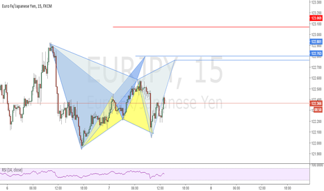 EURJPY: Possible Bat and Gartley Patterns