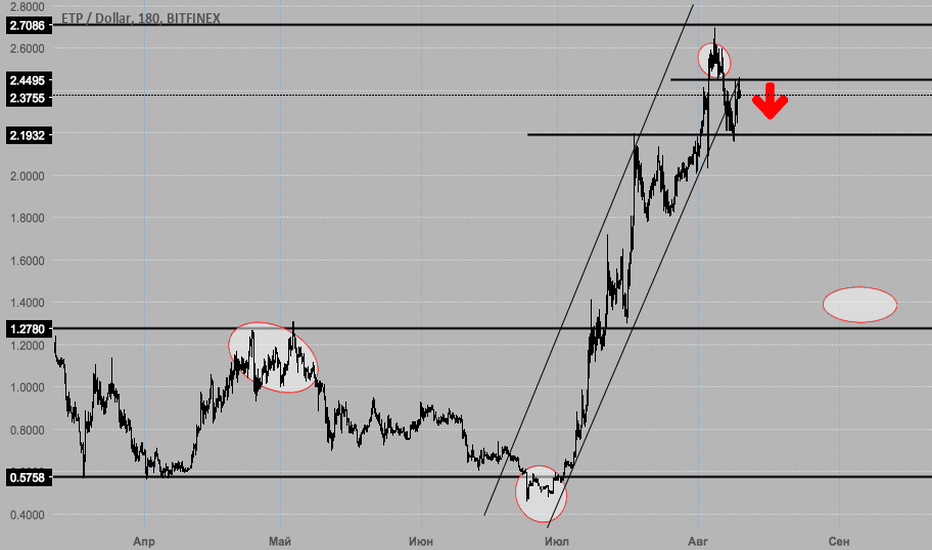 ETPUSD: ETP/USD