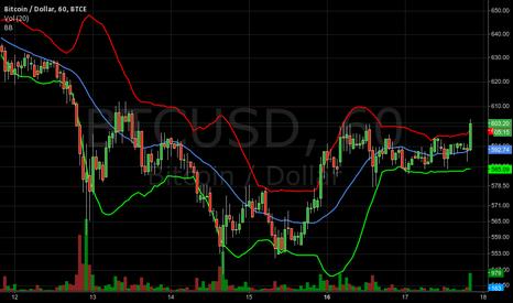BTCUSD: Bitcoin bollinger bands uptrend start