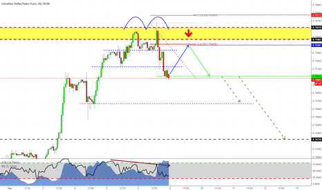 CADCHF: Shorting CADCHF with structure