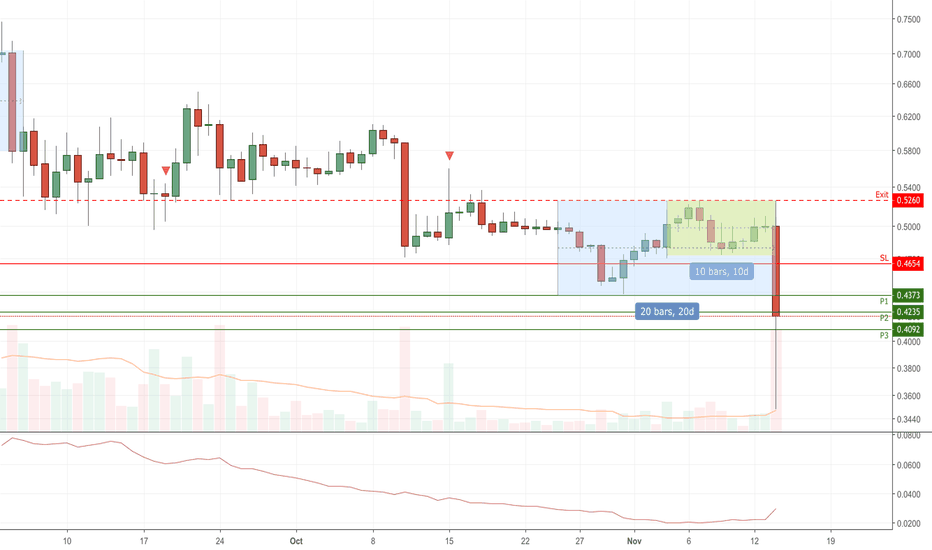 IOTUSD: IOT/USD Short Turtle S1 Breakout trigger (14-Nov-18)