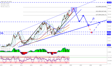 AAPL: AAPL: At the target zone, possible short opportunity