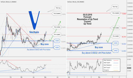 VENBTC: Vechain would probably resume its uptrend again...